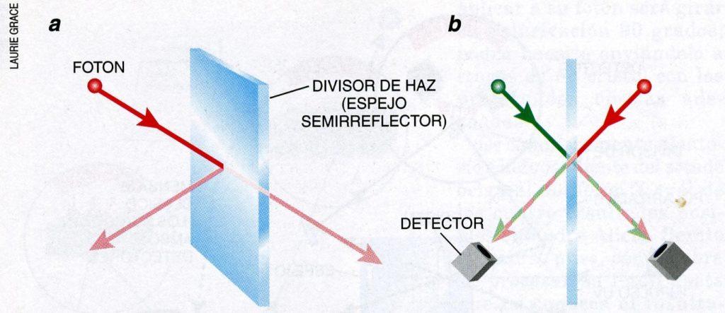 Espejo semirreflector mecánica cuántica