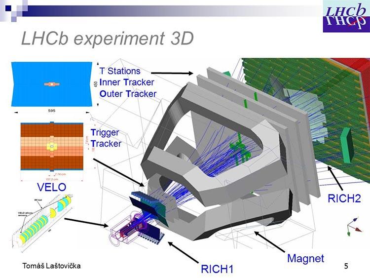 Inner Tracker en el LHCb