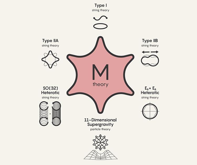 Teoría M