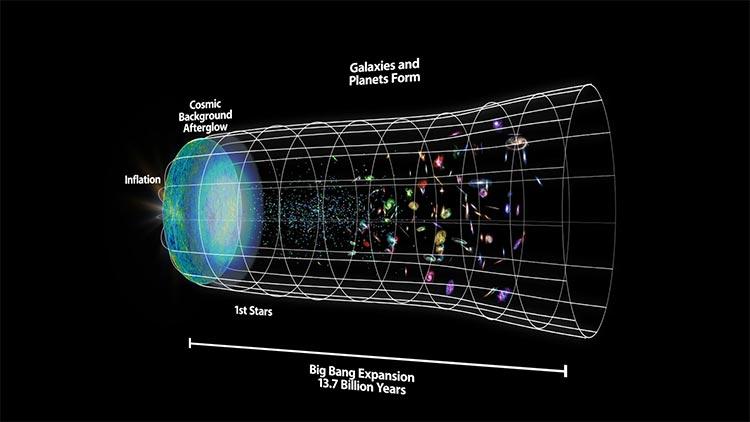 Formación del universo