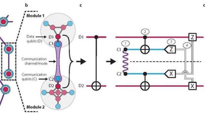 red de la arquitectura cuántica modular