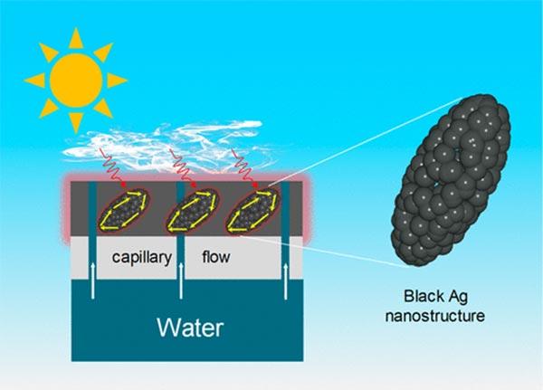 Nanoestructuras metálicas plasmónicas para potabilizar el agua