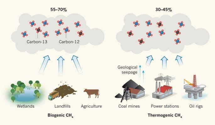 Fuentes de metano
