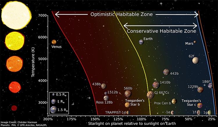 Planeta y exoplanetas en zonas habitables