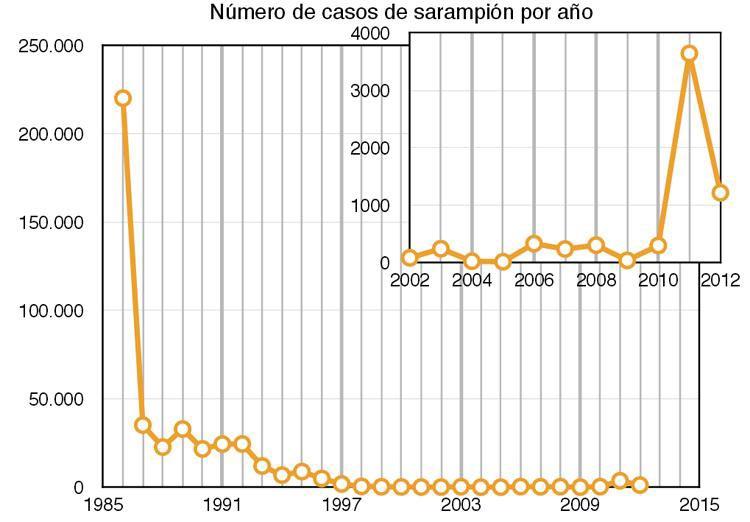 Incidencia del sarampión en España