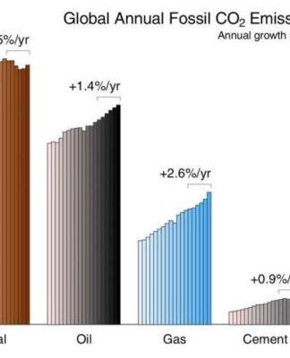Emisiones globales de dióxido de carbono por tipo de combustible (carbón, petróleo y gas natural) más emisiones de la producción y quema de cemento