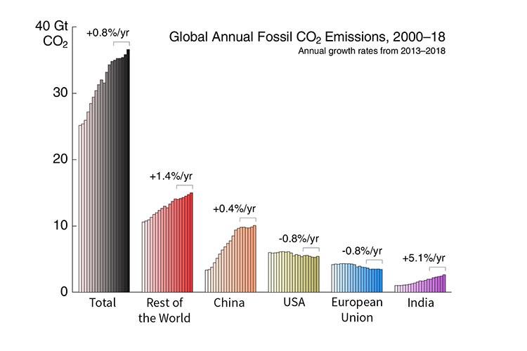 Emisiones de dióxido de carbono fósil, incluida la producción de cemento, a nivel mundial y en cinco regiones.