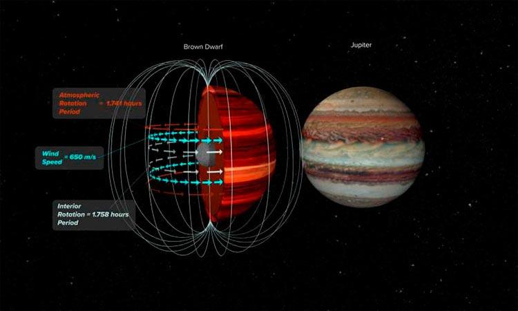 Enana marrón y Júpiter