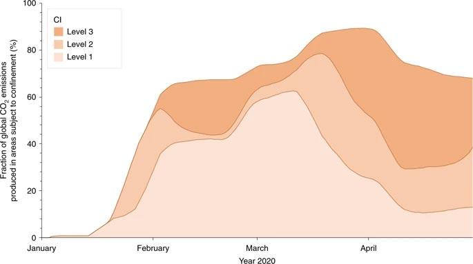 Fracción de las emisiones globales de CO2 producidas en áreas sujetas a confinamiento por COVID-19