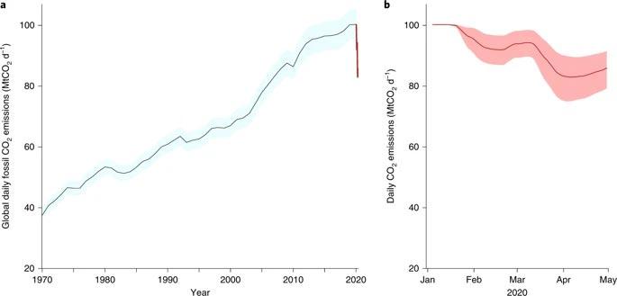 Emisiones mundiales diarias de CO2 fósil (MtCO2 d−1) de 1970 hasta mayo de 2020