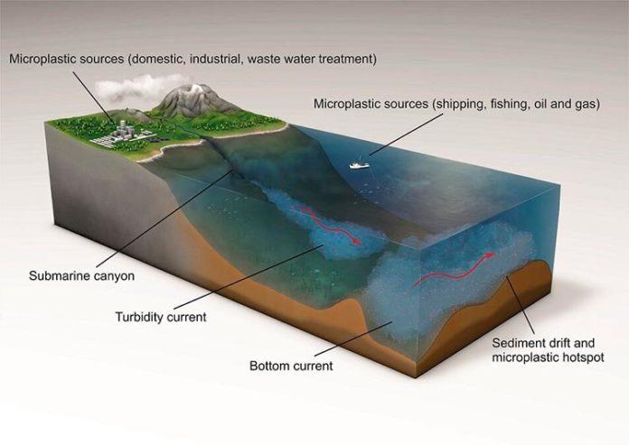 La mayoría de microplásticos termina en el fondo marino