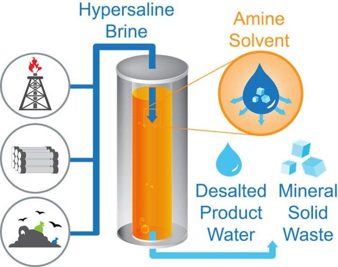 Desalinización con descarga cero de líquidos (ZLD)