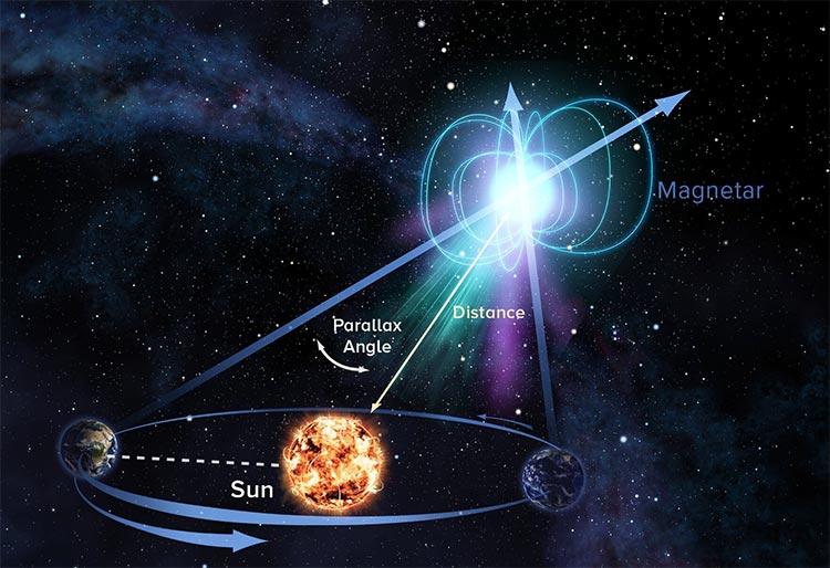 Paralaje de un magnetar
