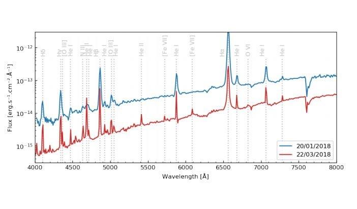 Comparación de los dos espectros de la estrella simbiótica Gaia18aen obtenidos el 20 de enero y el 22 de marzo de 2018.