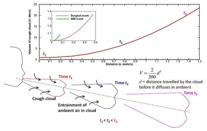El volumen de la nube de tos generada por un sujeto humano aumenta con el tiempo debido al arrastre del aire circundante hacia ella (abajo). Cambio en el volumen de la nube en función de la distancia a la boca (Arriba). Las mascarillas reducen significativamente el volumen como se ve en el recuadro.