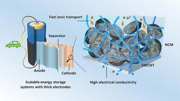 Baterías de iones de litio: Electrodos gruesos con nanotubos de carbono de pared simple (SWCNT) para sistemas de almacenamiento de energía escalables