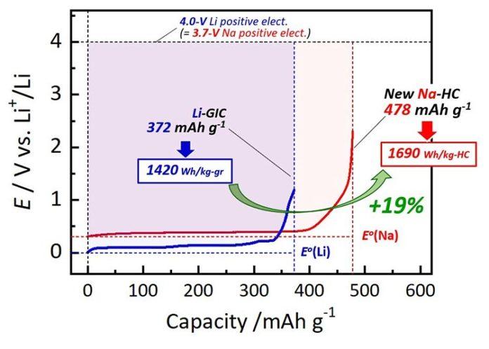 La mayor capacidad de este nuevo material de electrodo de carbono duro significa que es posible un aumento del 19% en la densidad de energía por peso en las baterías recargables de iones de sodio en comparación con las baterías de iones de litio