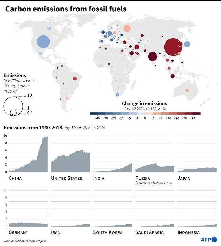 Emisiones globales de carbono en 2018