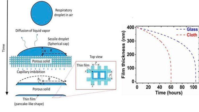Izquierda: esquema del desplazamiento capilar de la gota con COVID-19 y formación de película delgada en superficies porosas; derecha: una imagen comparativa que muestra el espesor de película variable con el tiempo sobre vidrio (un material impermeable) y papel (un material poroso) en el contexto de la supervivencia del coronavirus