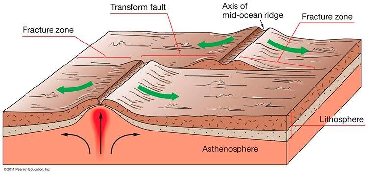 Una de las fallas más famosas del mundo: la falla de Andreas de California