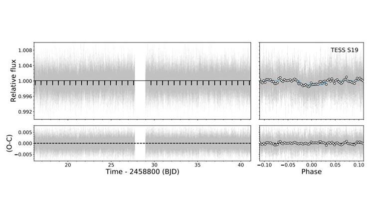 Curva de luz PDCSAP TESS de TOI-1685 y la correspondiente curva de luz plegada en fase que revela la supertierra