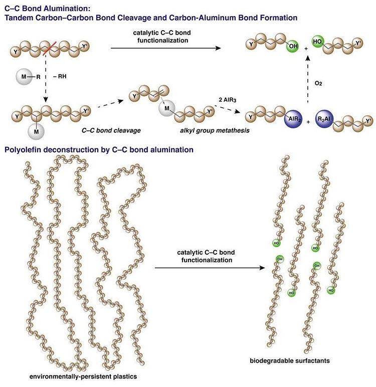 Reciclaje de plásticos: Las largas cadenas de hidrocarburos de polímeros se rompen en unidades más cortas con la introducción de grupos terminales de aluminio