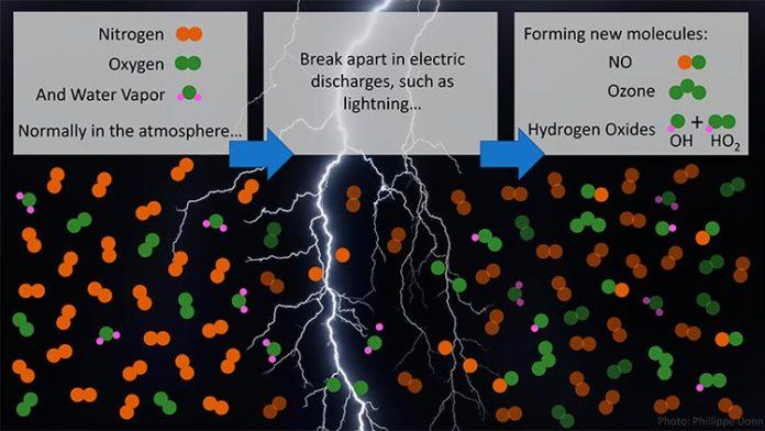 Las moléculas de nitrógeno, oxígeno y vapor de agua se rompen por los rayos y las descargas eléctricas más débiles asociadas, generando los gases reactivos NO, O3, HO2 y el limpiador de la atmósfera, OH