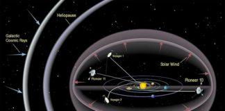 Situación de la Voyager 1, la 2, Pioneer 10 y 11