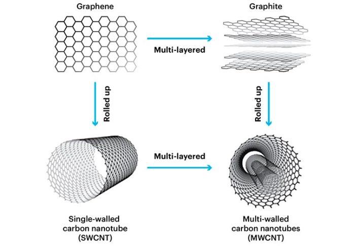 Grafeno, grafito y nanotubos de carbono