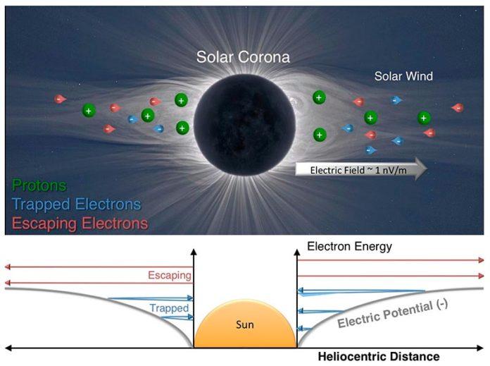 Campo eléctrico del Sol