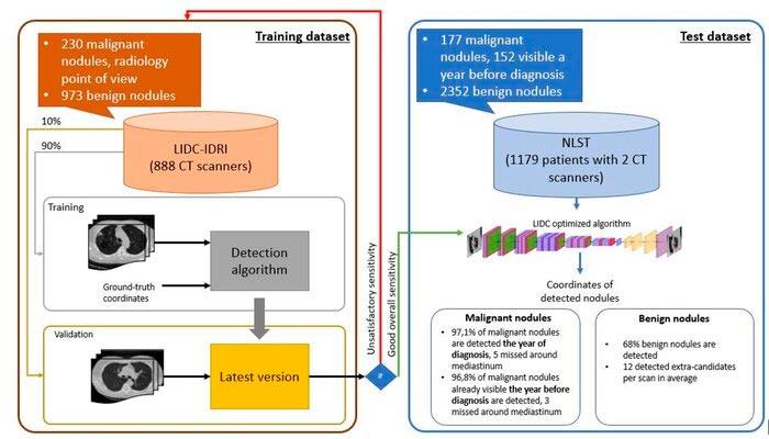 Diagrama que muestra los detalles del experimento de detección de cáncer de pulmón
