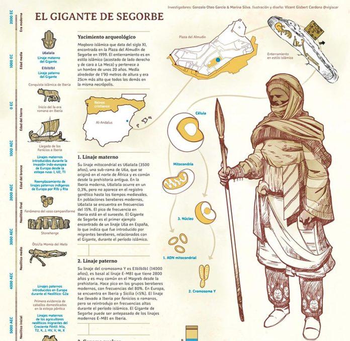 El Gigante de Segorbe